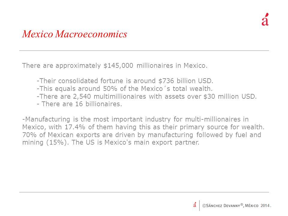 Mexico Macroeconomics