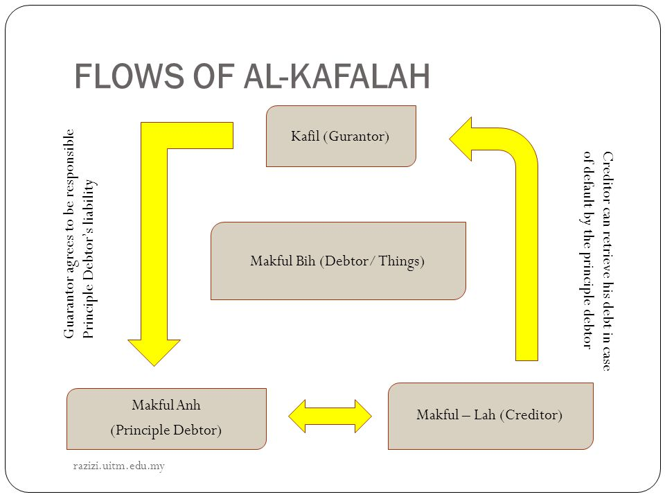 FLOWS OF AL-KAFALAH Kafil (Gurantor)