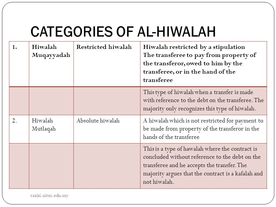 CATEGORIES OF AL-HIWALAH