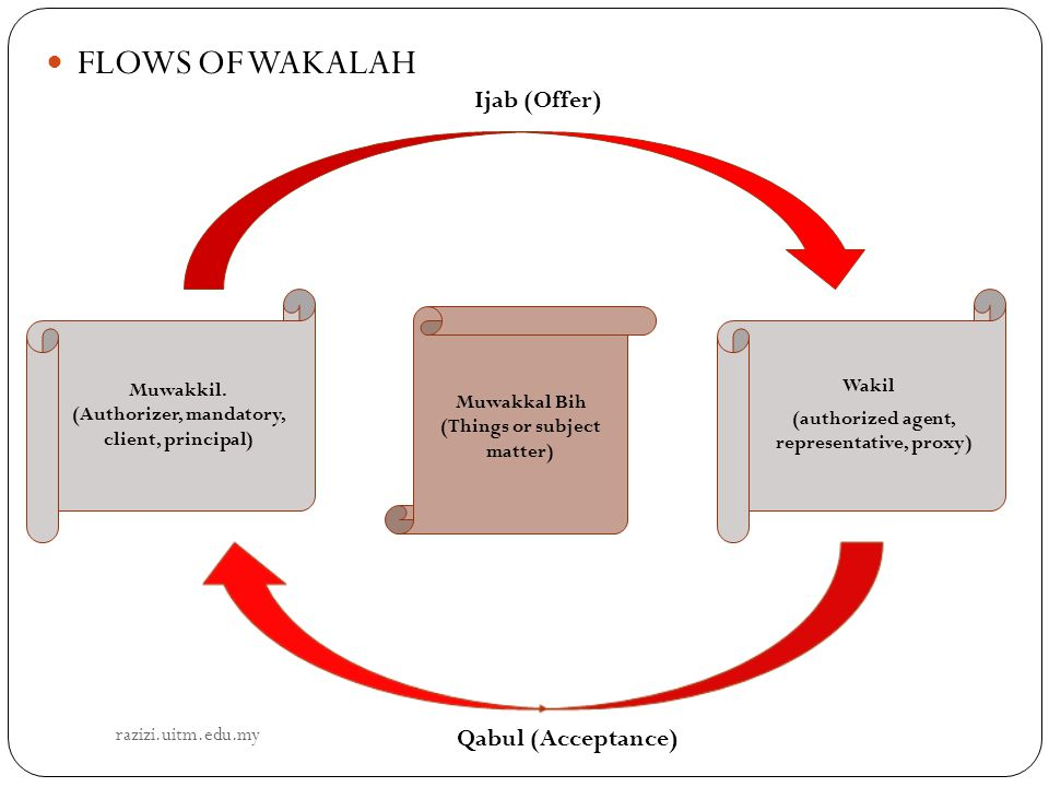 FLOWS OF WAKALAH Ijab (Offer) Qabul (Acceptance) Muwakkil. Wakil
