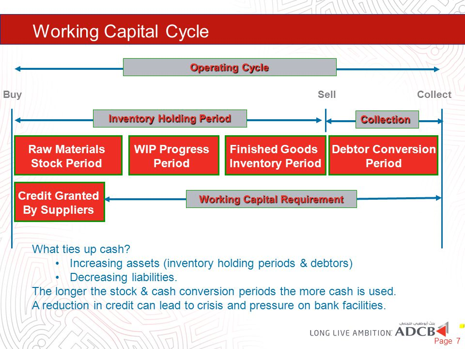 Working Capital Cycle Raw Materials Stock Period WIP Progress Period