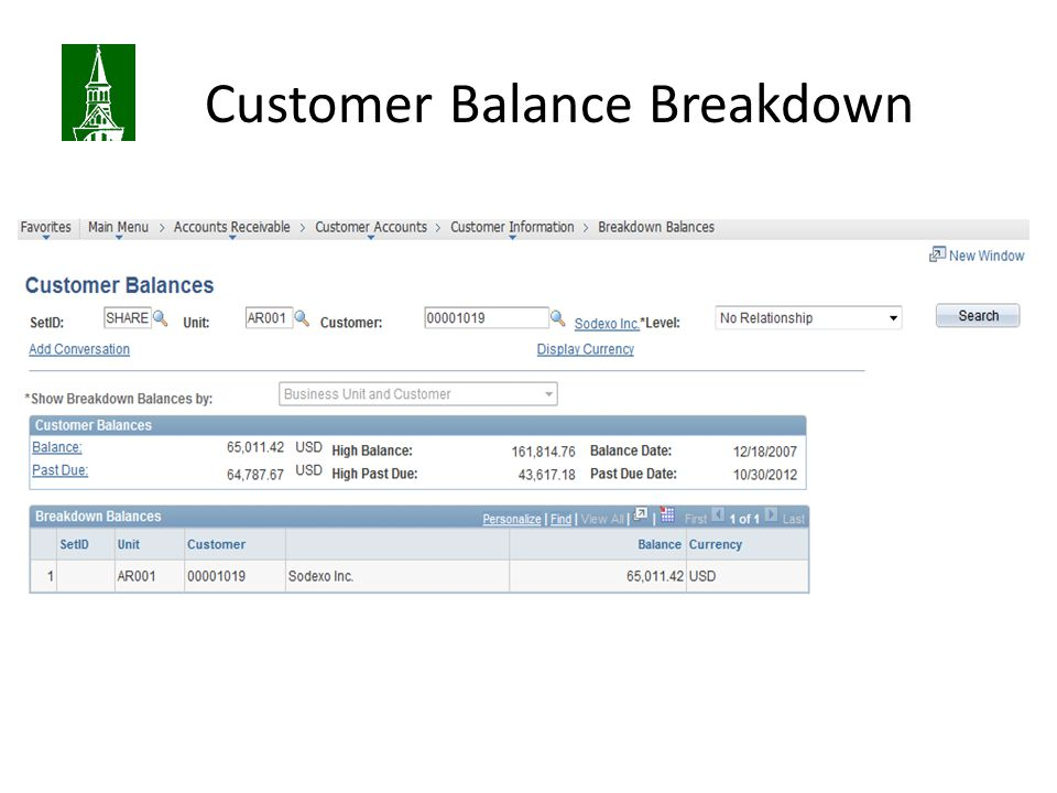 Customer Balance Breakdown