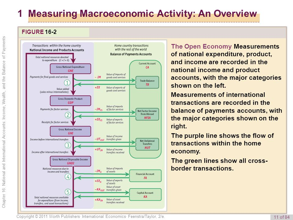 1 Measuring Macroeconomic Activity: An Overview
