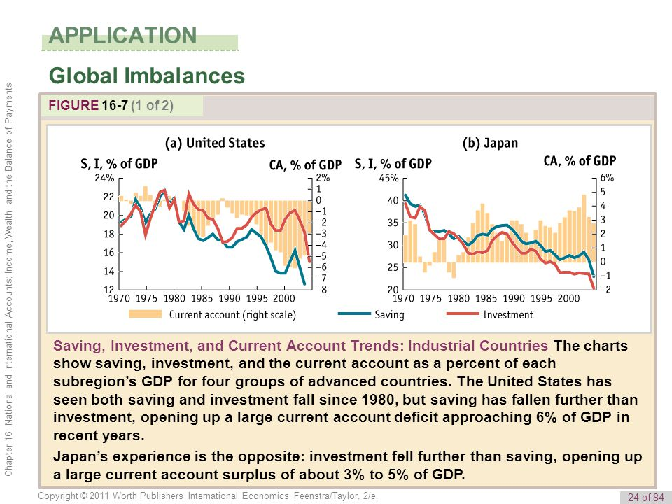 APPLICATION Global Imbalances