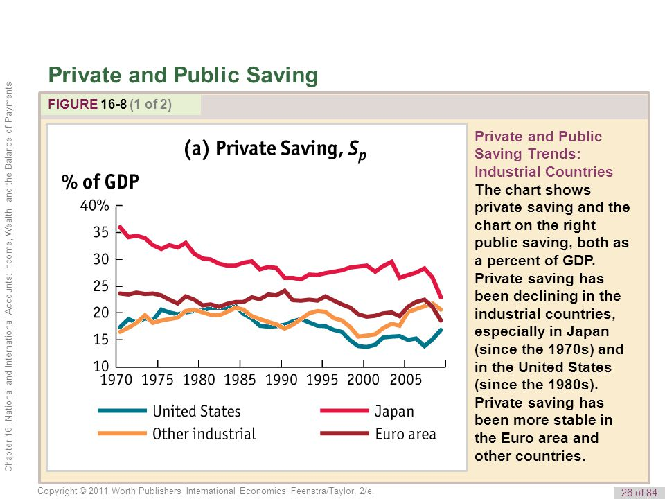 Private and Public Saving