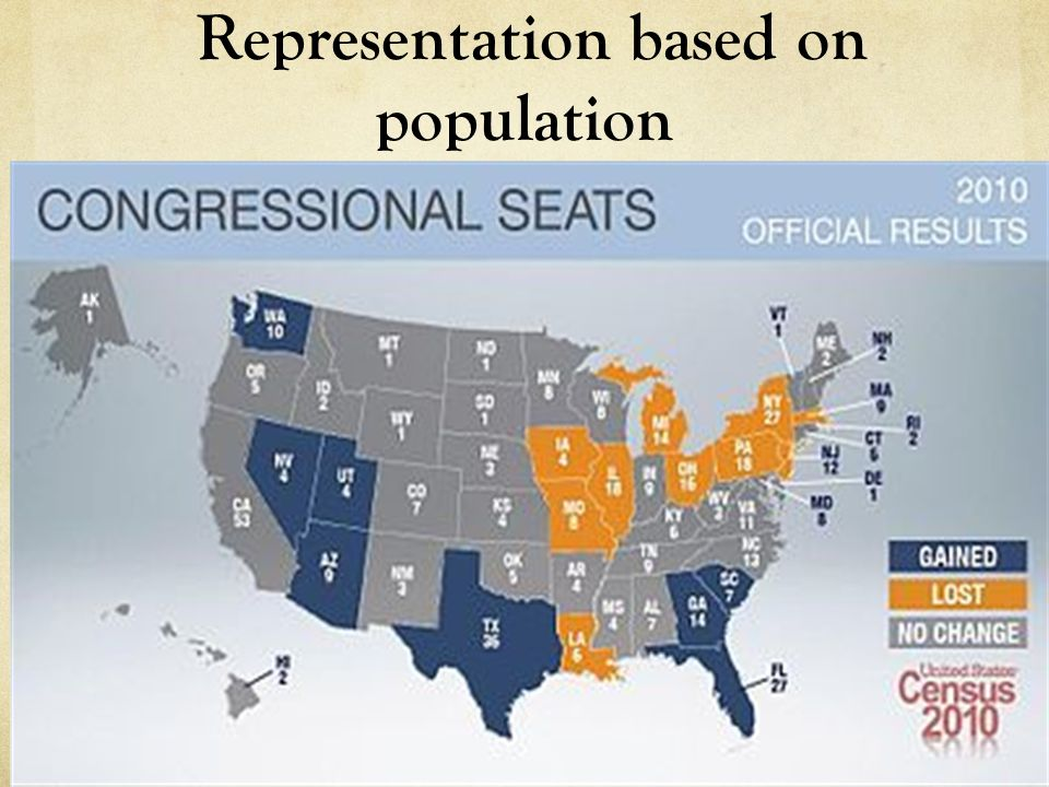 Representation based on population