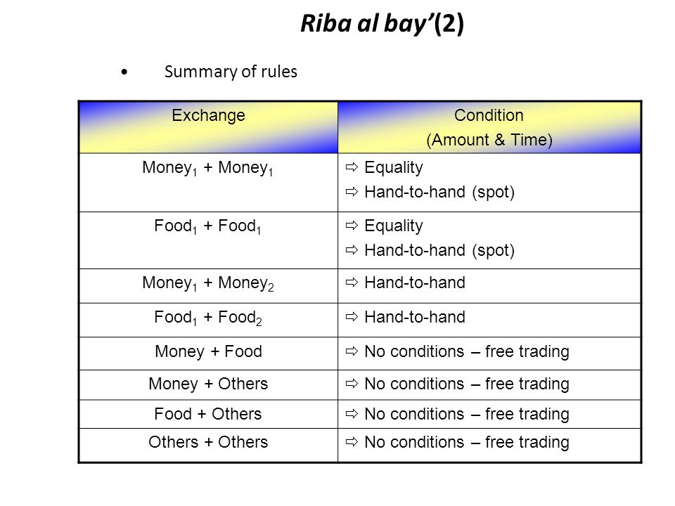 Riba al bay'(2) Summary of rules Exchange Condition (Amount & Time)