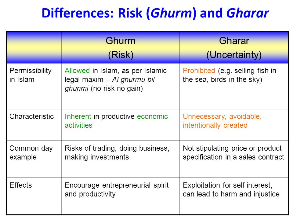 Differences: Risk (Ghurm) and Gharar