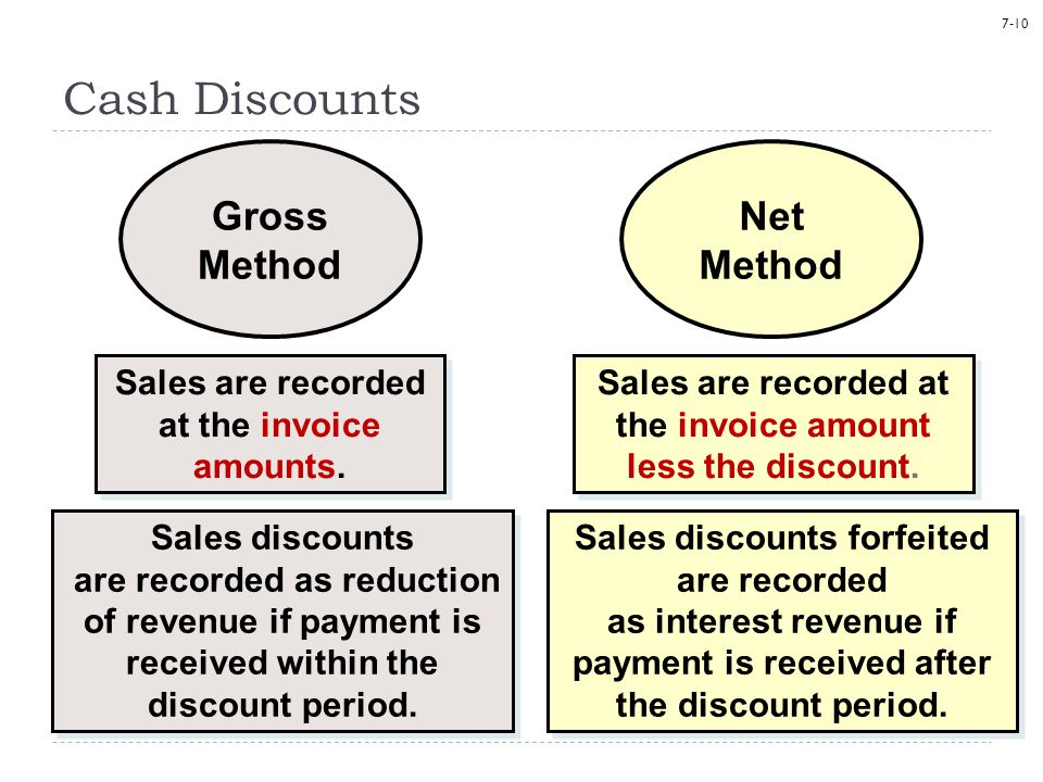 Cash Discounts Gross Method Net Method