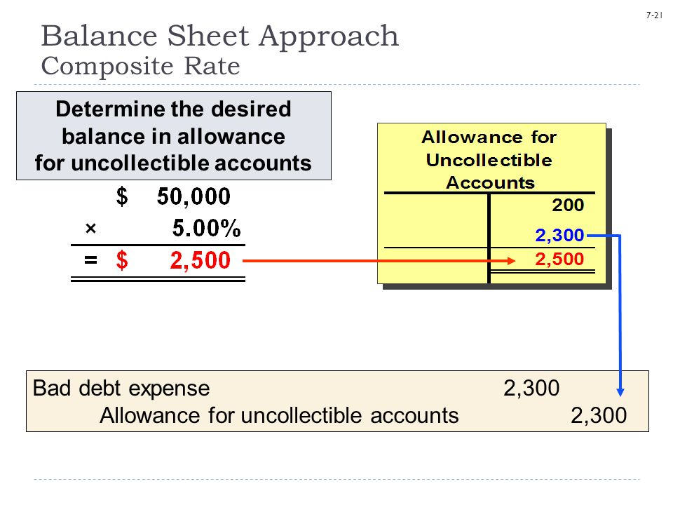Balance Sheet Approach Composite Rate