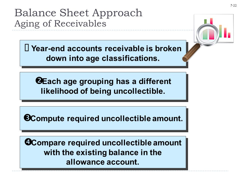 Balance Sheet Approach Aging of Receivables