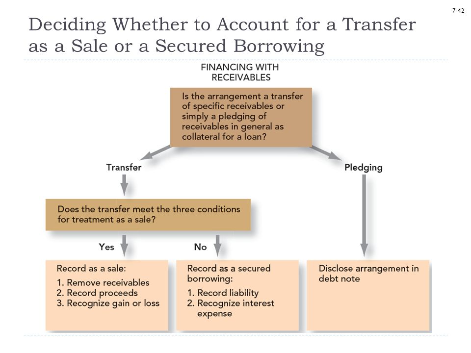 Deciding Whether to Account for a Transfer as a Sale or a Secured Borrowing