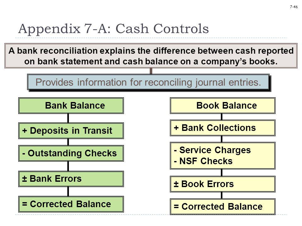 Appendix 7-A: Cash Controls