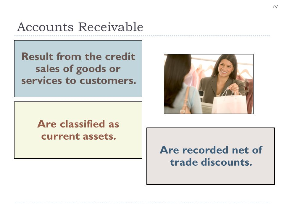 Accounts Receivable Result from the credit sales of goods or services to customers. Are classified as current assets.