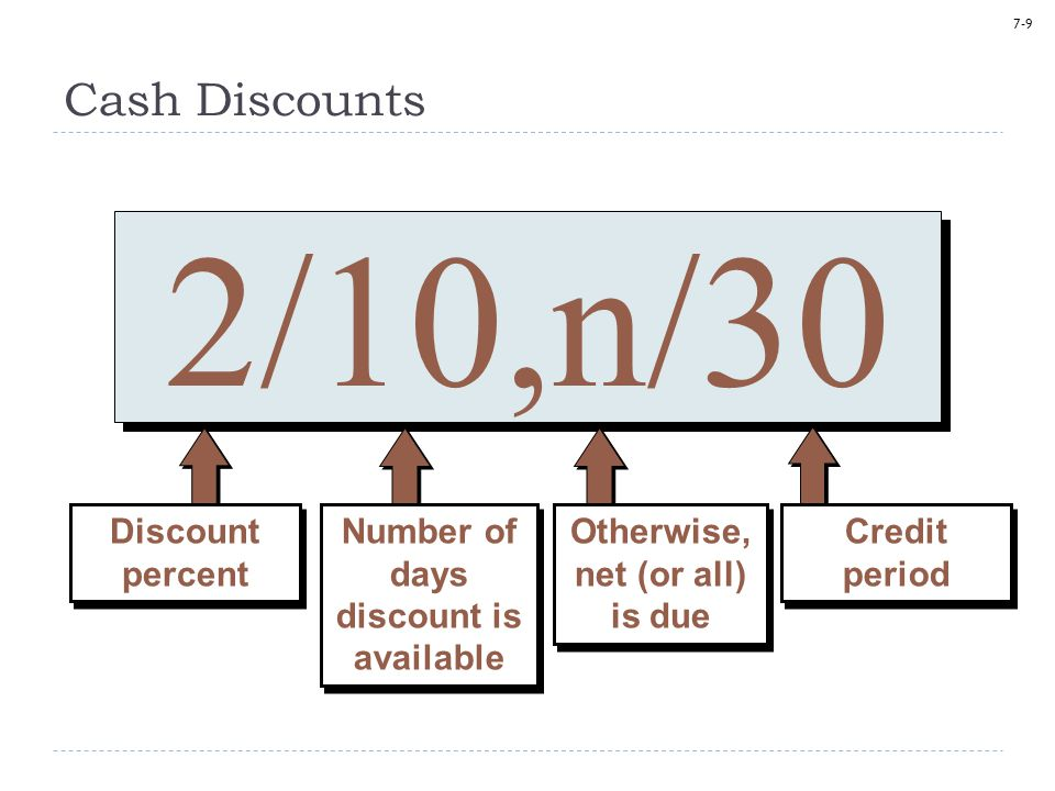 Number of days discount is available Otherwise, net (or all) is due