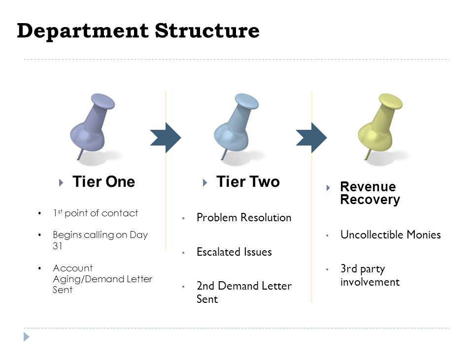 Department Structure Tier One Tier Two Revenue Recovery