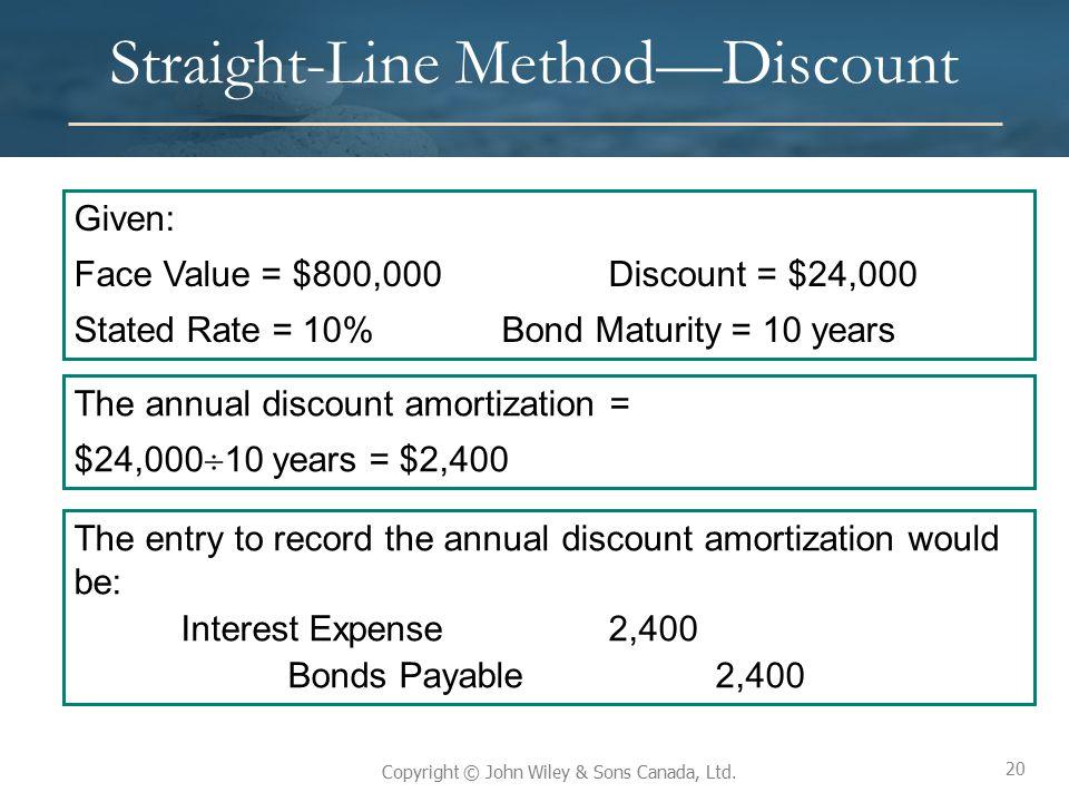 Straight-Line Method—Discount
