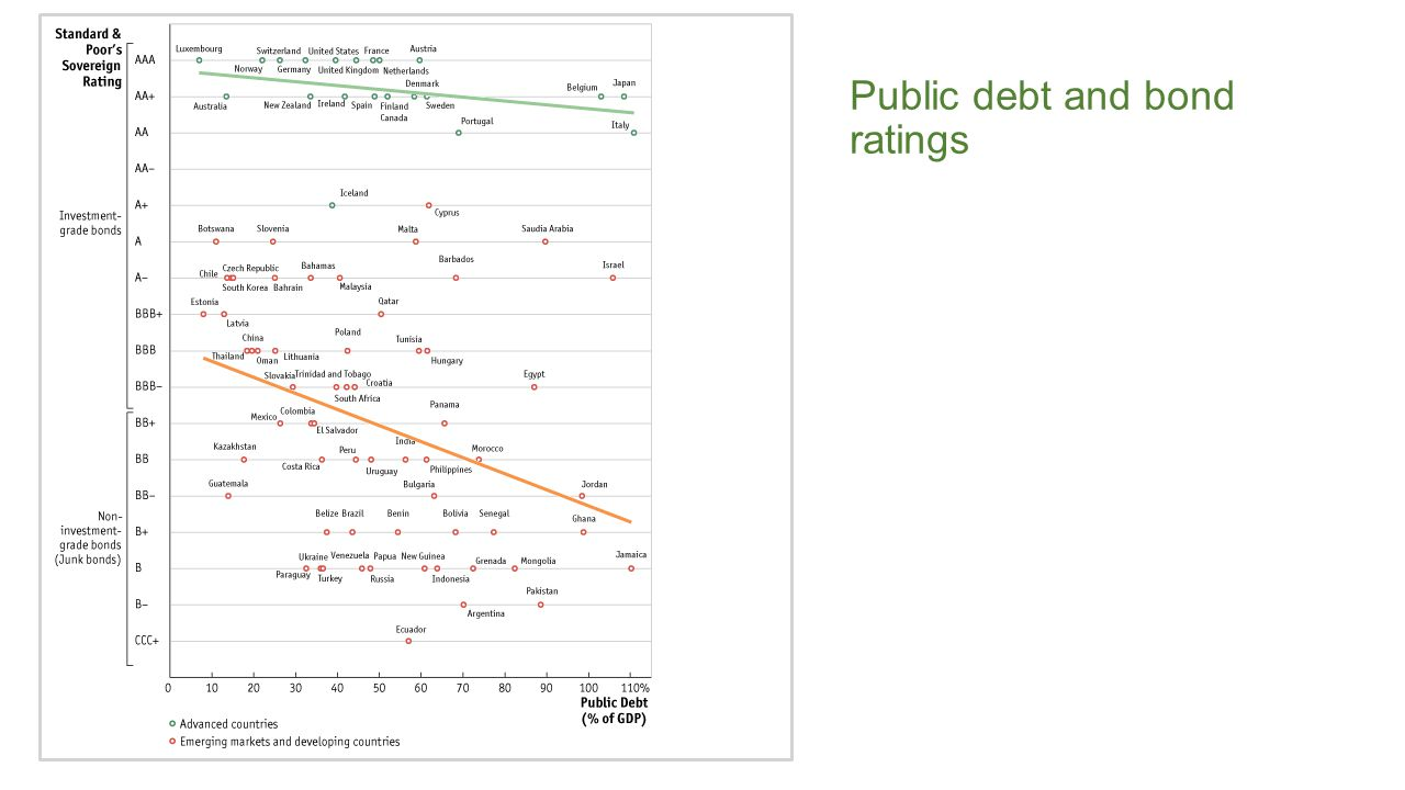 Public debt and bond ratings