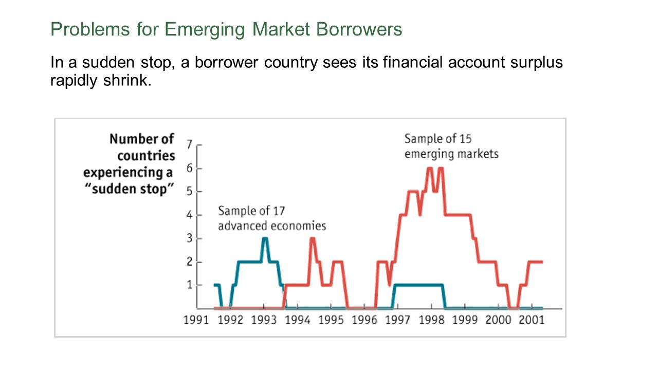 Problems for Emerging Market Borrowers