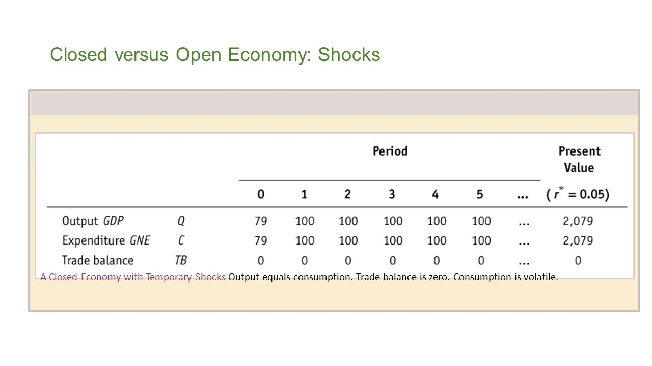 Closed versus Open Economy: Shocks