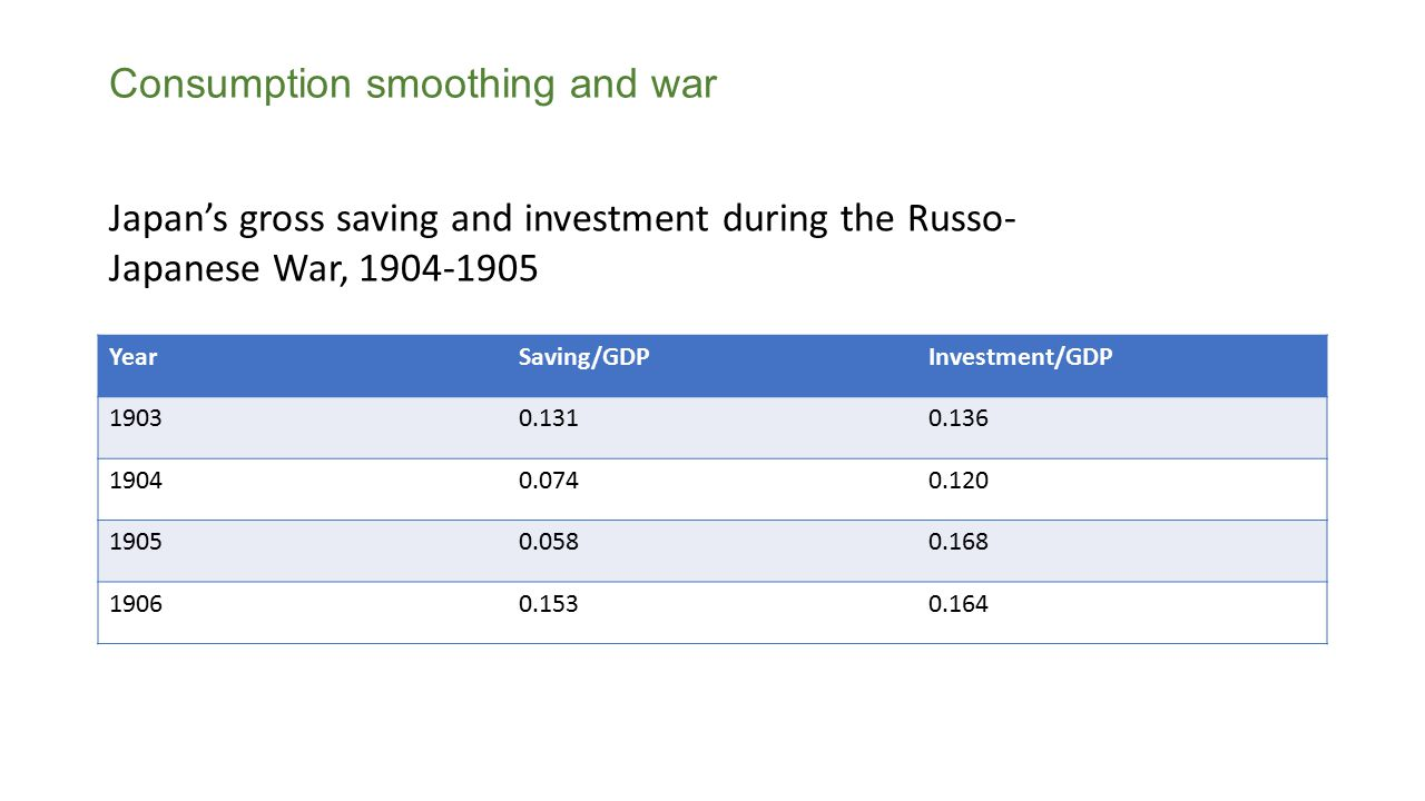 Consumption smoothing and war