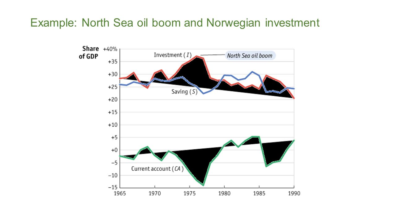 Example: North Sea oil boom and Norwegian investment