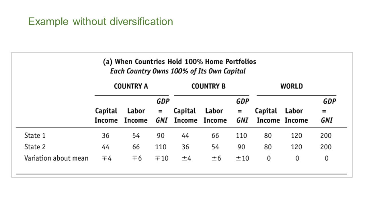 Example without diversification