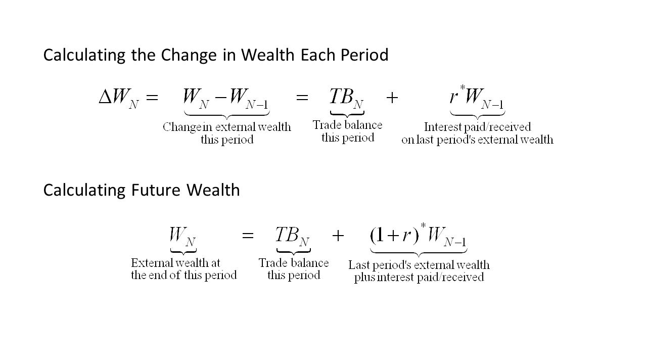 Calculating the Change in Wealth Each Period