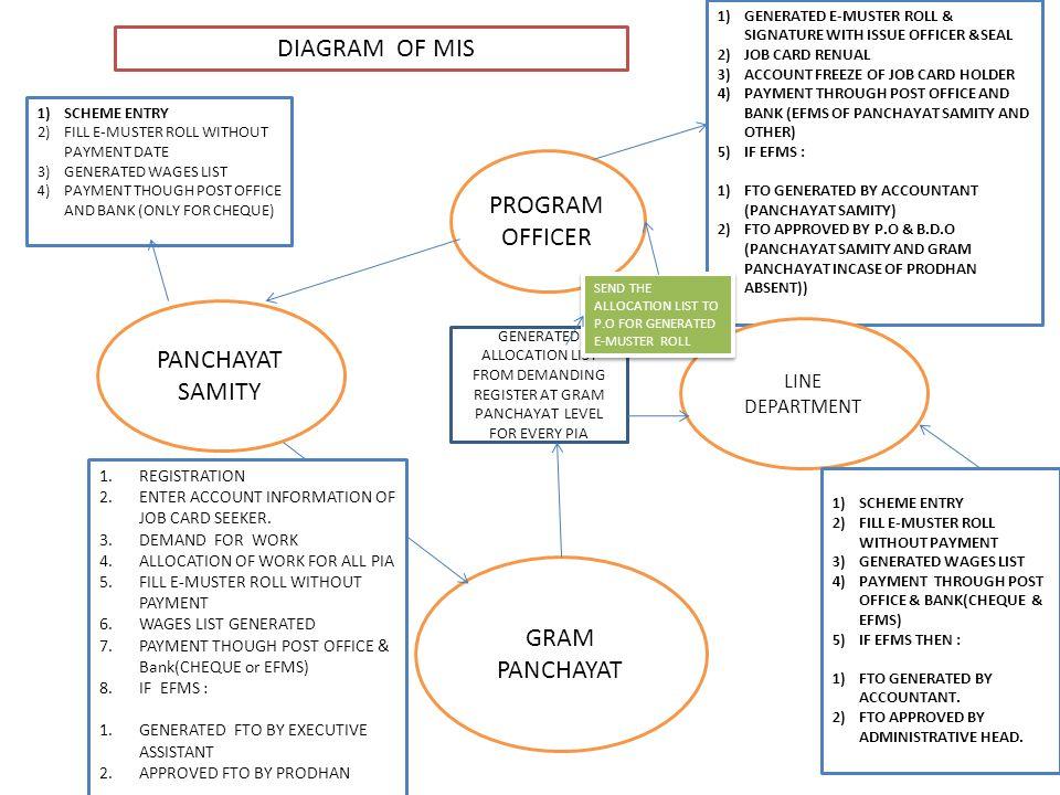 DIAGRAM OF MIS PROGRAM OFFICER PANCHAYAT SAMITY GRAM PANCHAYAT