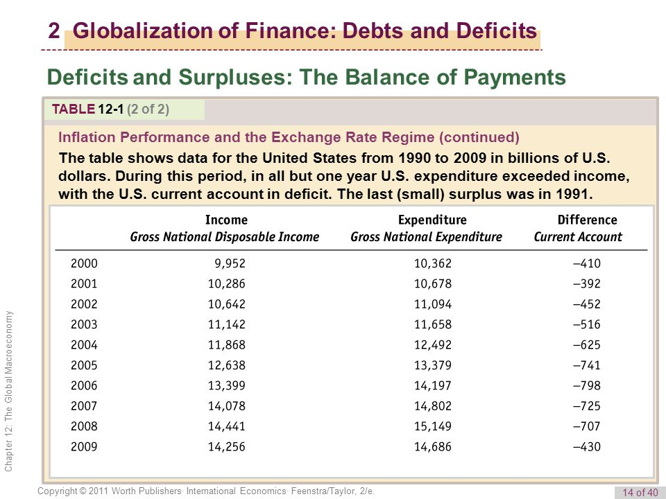 2 Globalization of Finance: Debts and Deficits