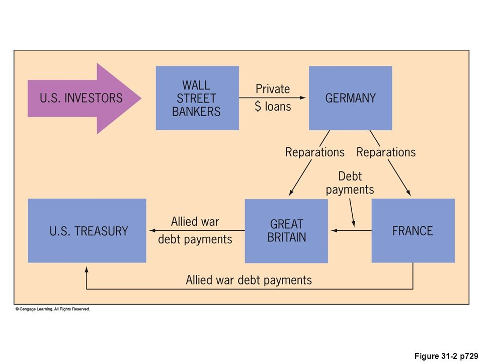 Figure 31.2 Aspects of the Financial
