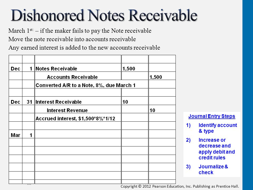 Dishonored Notes Receivable