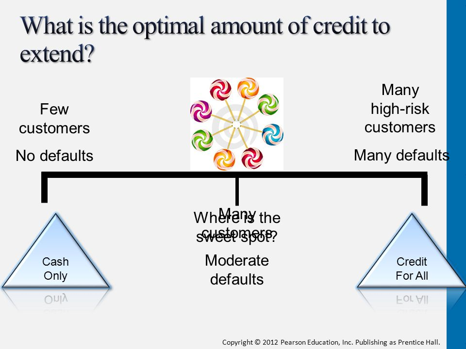 What is the optimal amount of credit to extend