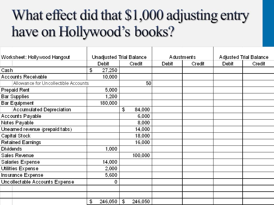 What effect did that $1,000 adjusting entry have on Hollywood's books