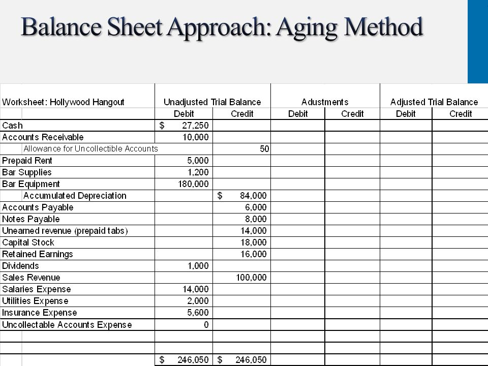 Balance Sheet Approach: Aging Method