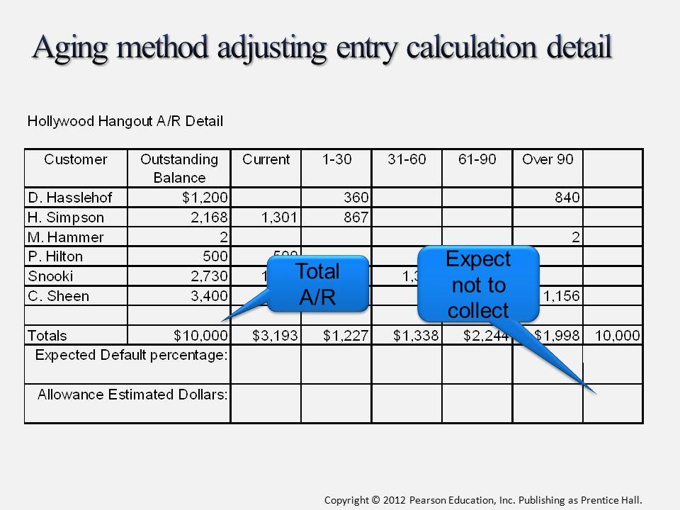 Aging method adjusting entry calculation detail