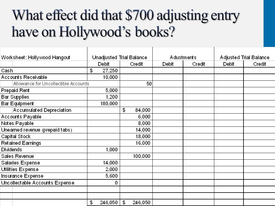 What effect did that $700 adjusting entry have on Hollywood's books