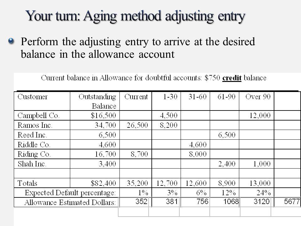 Your turn: Aging method adjusting entry