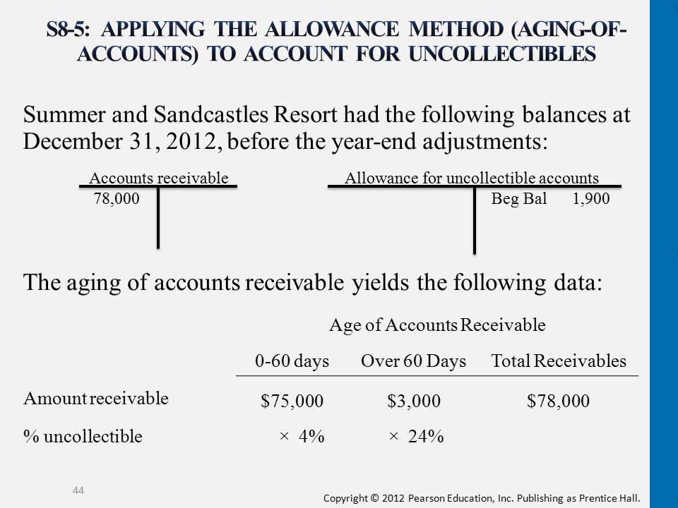 Age of Accounts Receivable