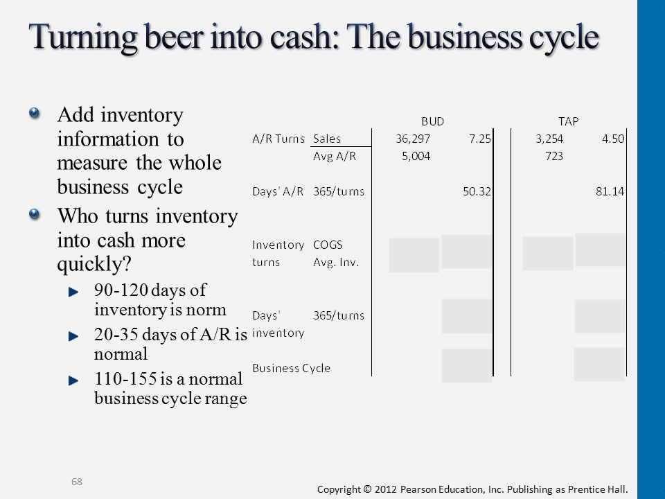 Turning beer into cash: The business cycle