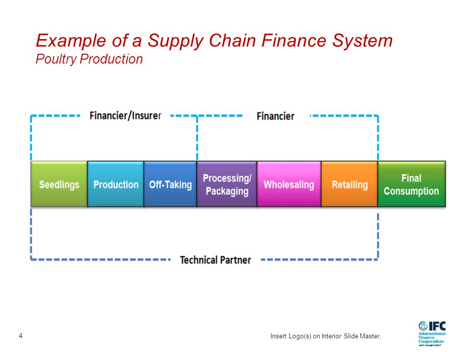 Why Supply Chain Finance
