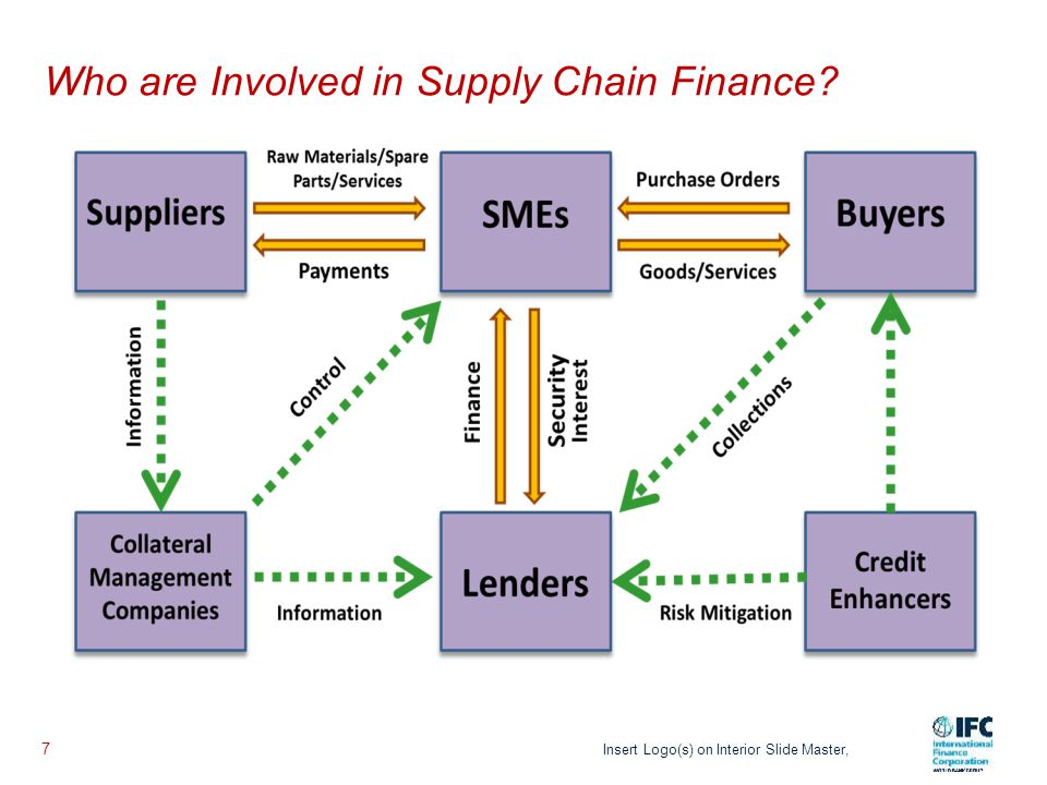 Example of a Supply Chain Finance Advertisement