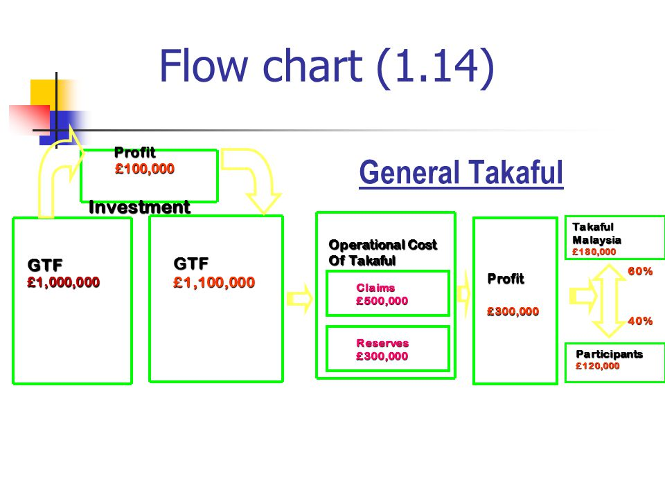 Flow chart (1.14) General Takaful Investment GTF GTF Profit £1,100,000