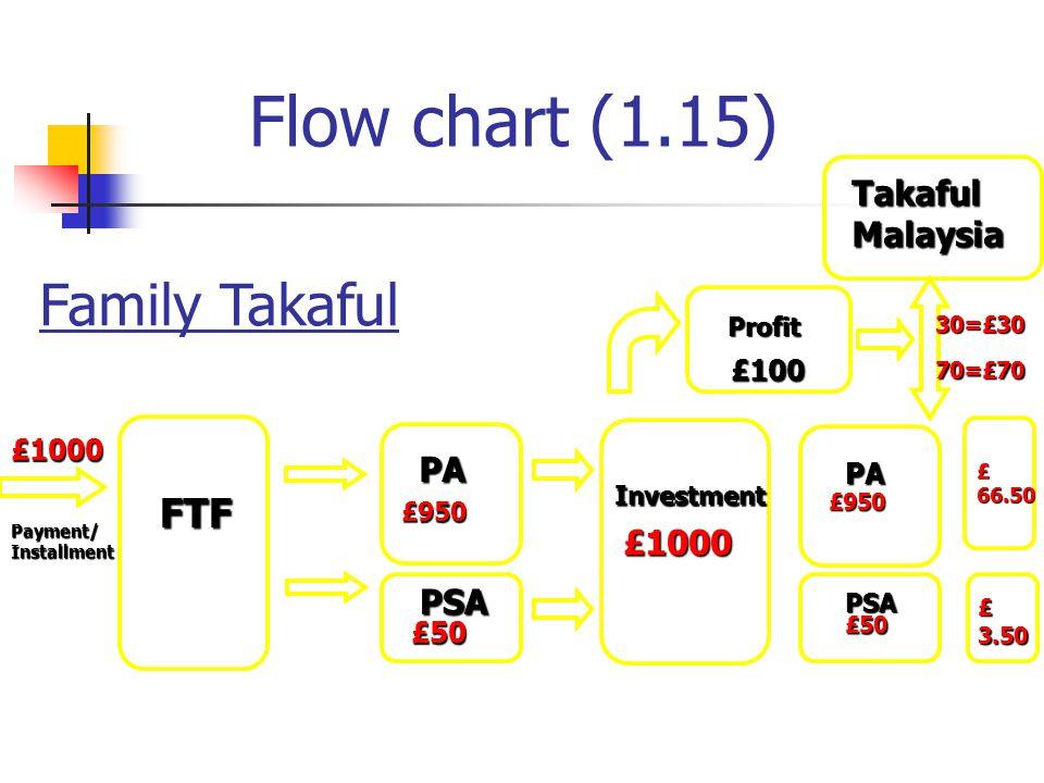 Flow chart (1.15) Family Takaful FTF Takaful Malaysia PA £1000 PSA