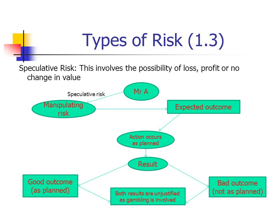 Types of Risk (1.3) Speculative Risk: This involves the possibility of loss, profit or no change in value.