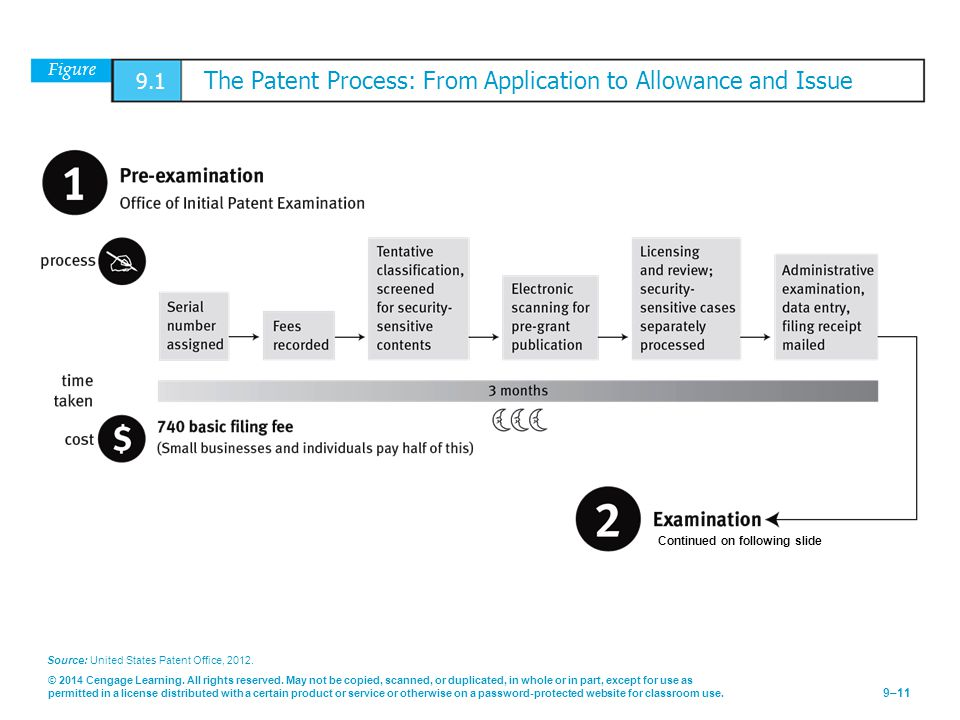 Figure 9.1 The Patent Process: From Application to Allowance and Issue