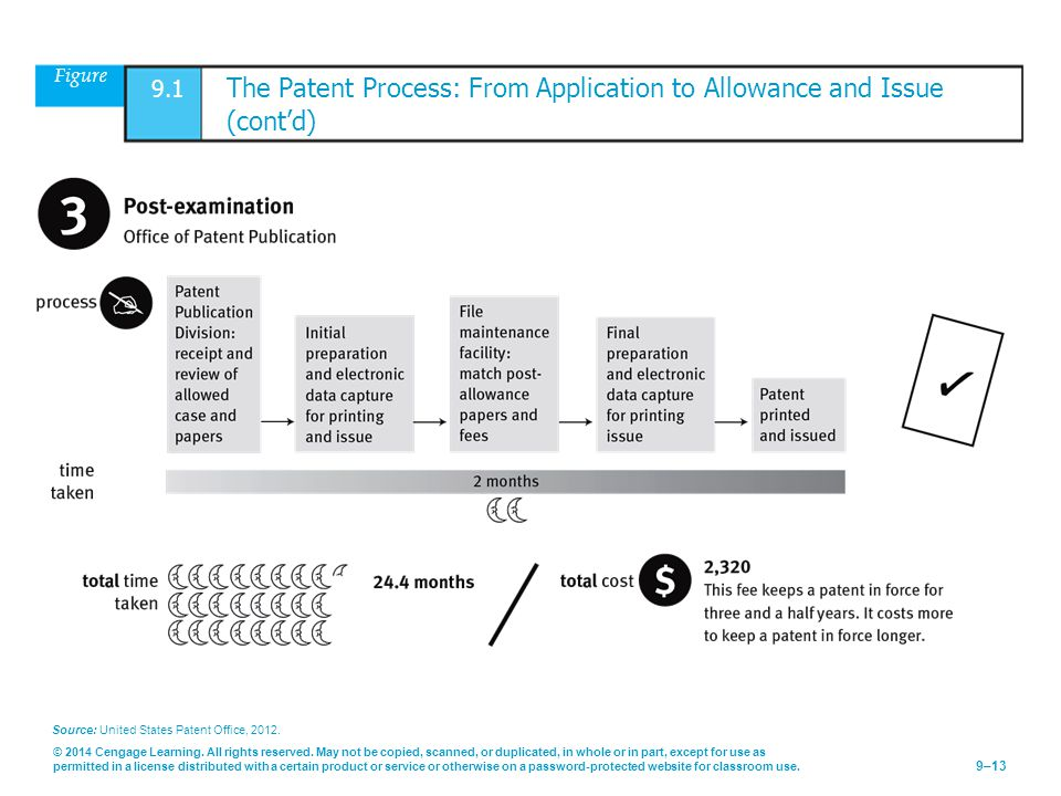Figure 9.1 The Patent Process: From Application to Allowance and Issue (cont'd)
