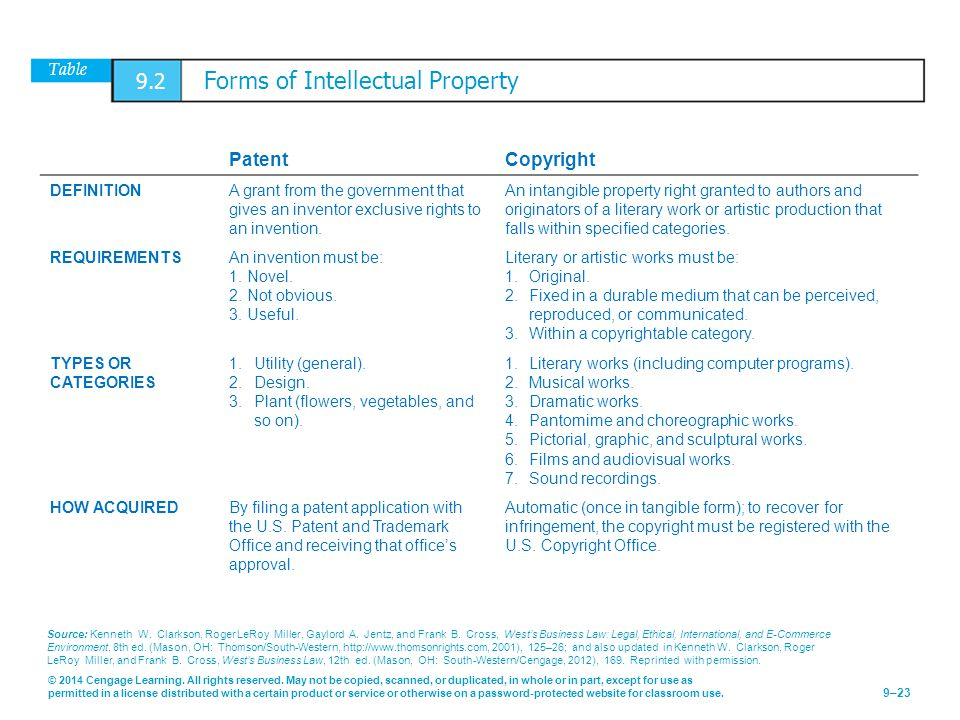 Table 9.2 Forms of Intellectual Property