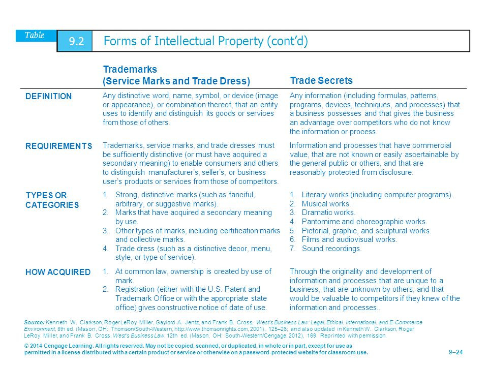 Table 9.2 Forms of Intellectual Property (cont'd)