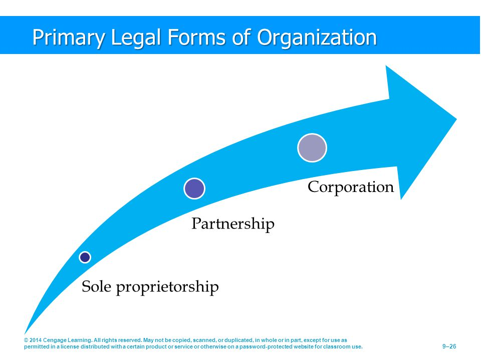 Primary Legal Forms of Organization